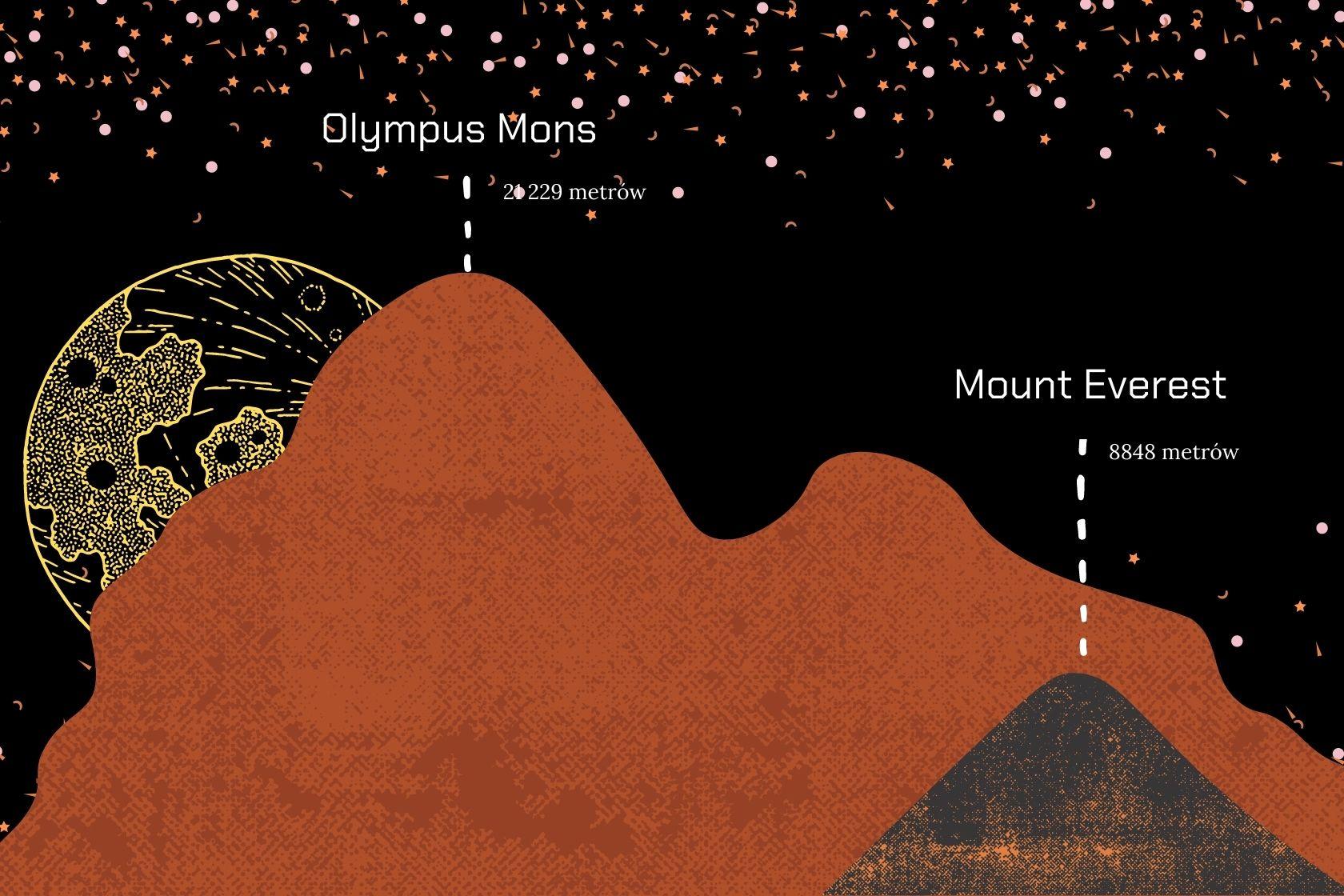 Mars, Olympus Mons vs Mount Everest